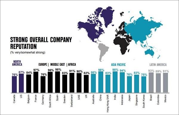 La Corporate Reputation fondamentale per il successo aziendale