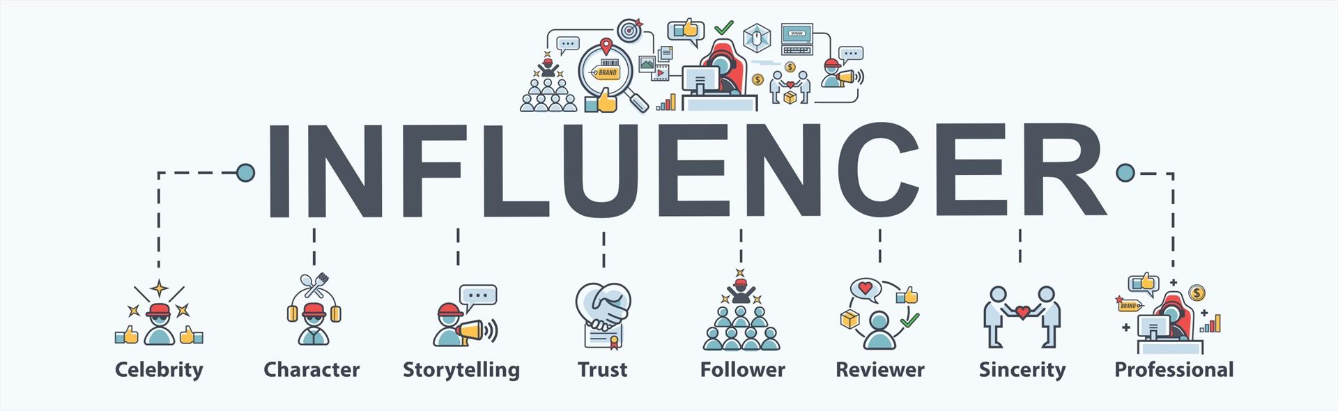Influencer e social network hanno cambiato il modo di curare la brand reputation